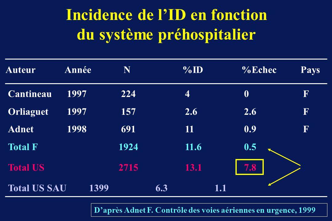 Incidence de l'ID en fonction du système préhospitalier