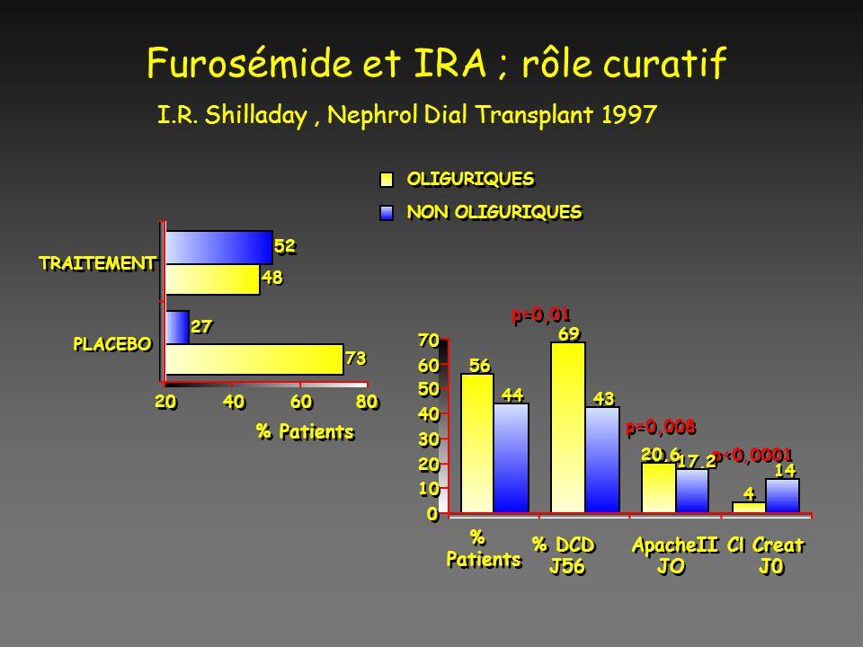 Furosémide et IRA ; rôle curatif I. R