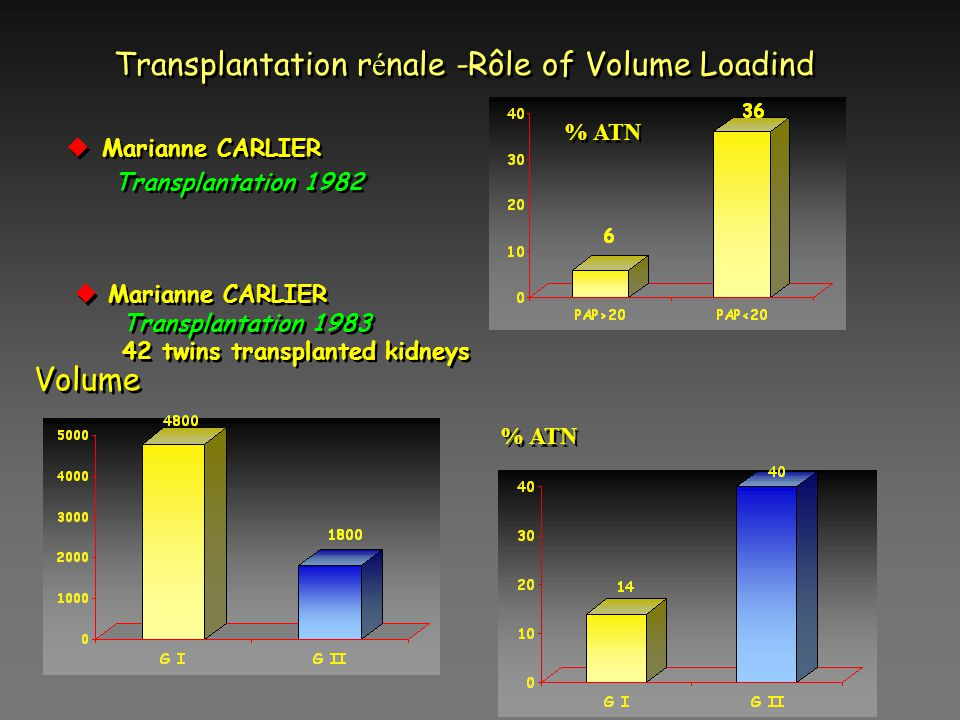 Transplantation rénale -Rôle of Volume Loadind