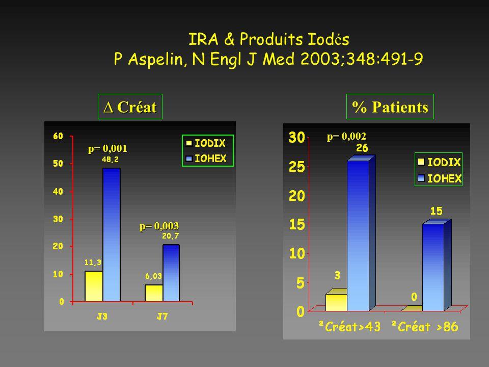 IRA & Produits Iodés P Aspelin, N Engl J Med 2003;348:491-9