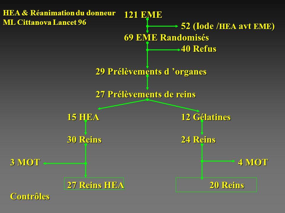 29 Prélèvements d 'organes 27 Prélèvements de reins