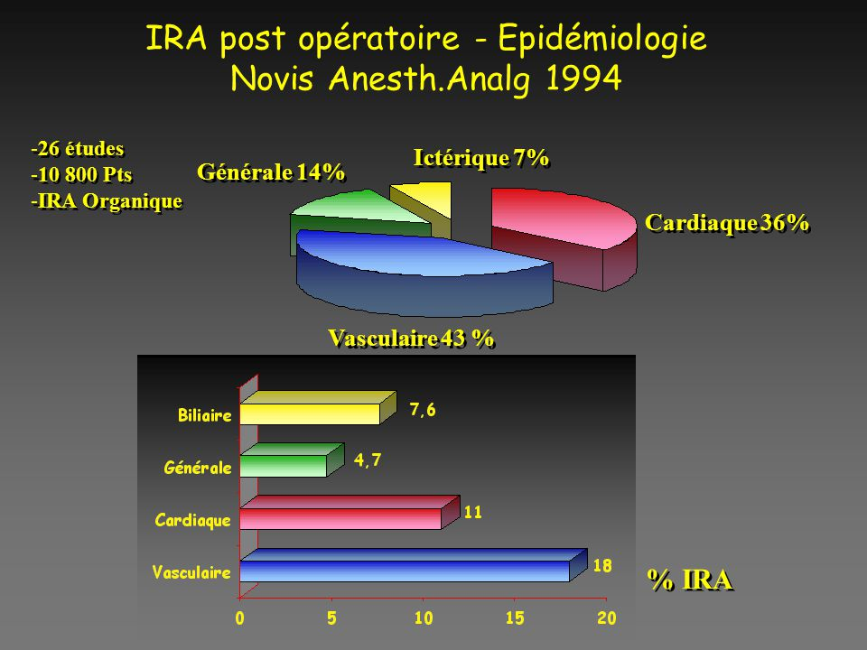 IRA post opératoire - Epidémiologie Novis Anesth.Analg 1994