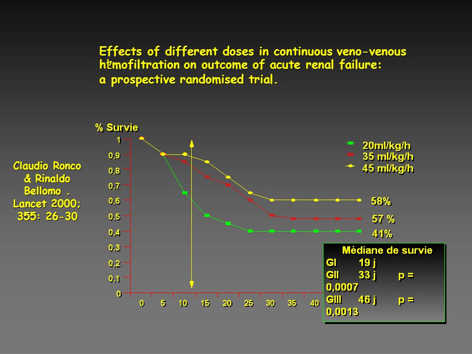 Claudio Ronco & Rinaldo Bellomo . Lancet 2000; 355: 26-30