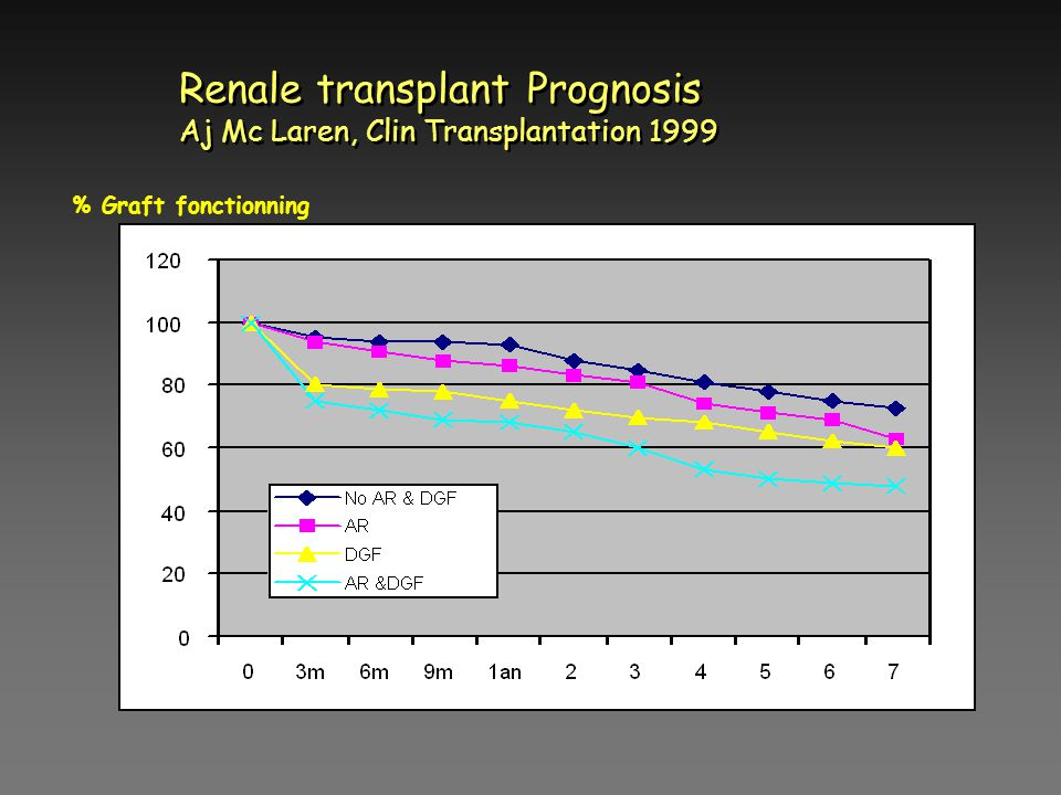 Renale transplant Prognosis Aj Mc Laren, Clin Transplantation 1999