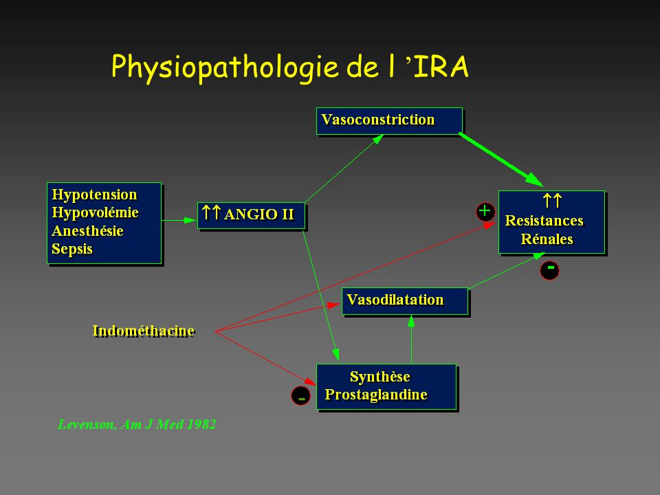 Physiopathologie de l 'IRA