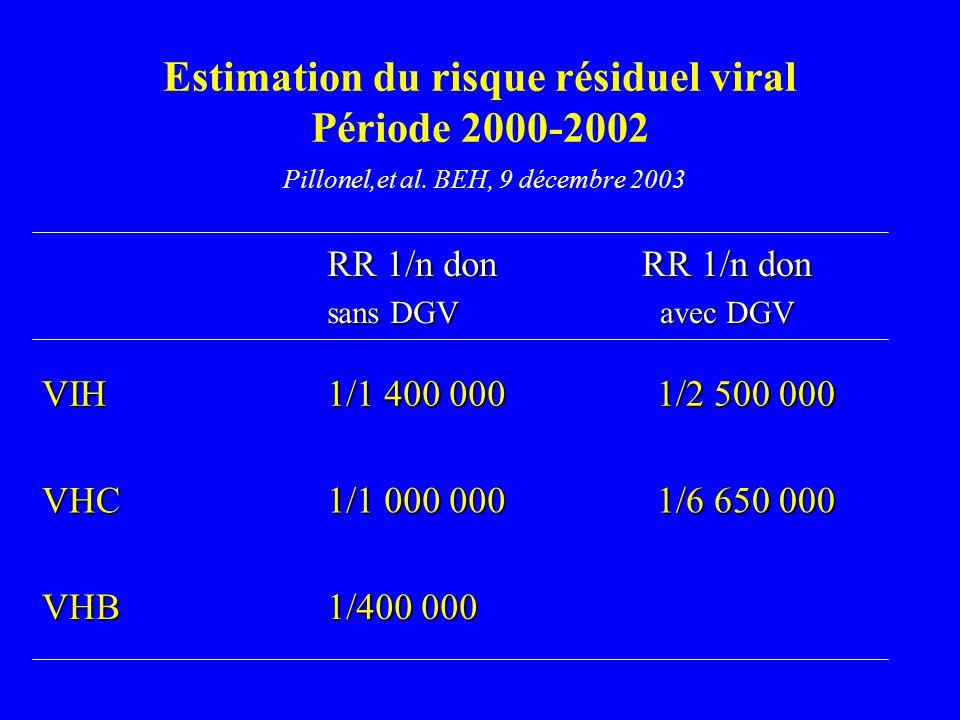 Estimation du risque résiduel viral Période 2000-2002 Pillonel,et al