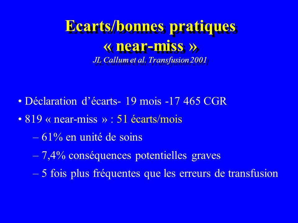 Ecarts/bonnes pratiques « near-miss » JL Callum et al. Transfusion 2001