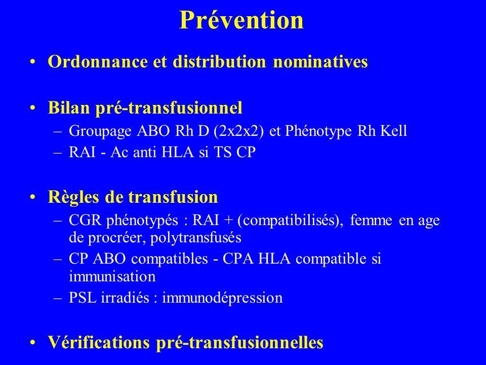 Prévention Ordonnance et distribution nominatives