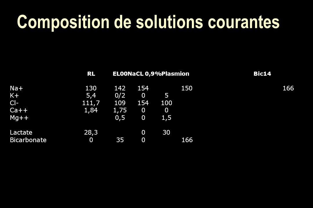 Composition de solutions courantes