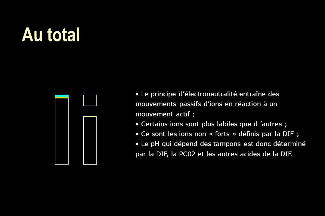 Au total Le principe d'électroneutralité entraîne des mouvements passifs d'ions en réaction à un mouvement actif ;