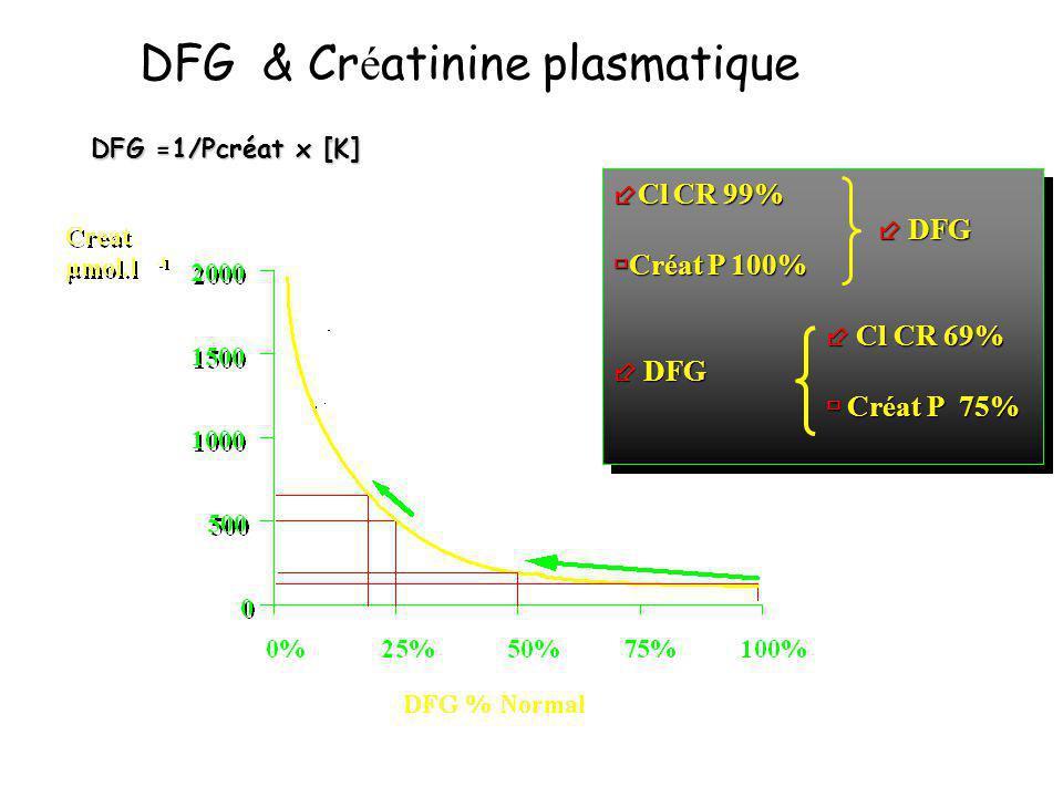DFG & Créatinine plasmatique