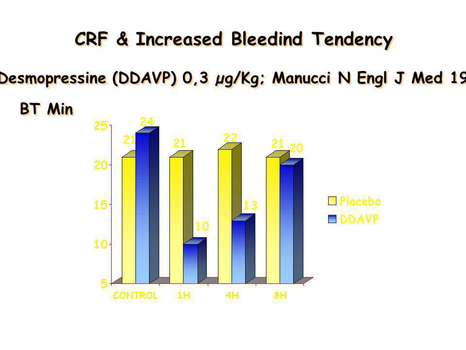 CRF & Increased Bleedind Tendency