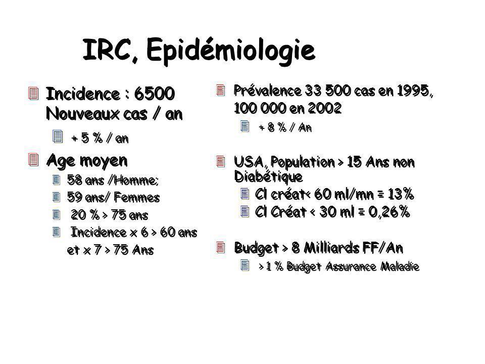 IRC, Epidémiologie Incidence : 6500 Nouveaux cas / an + 5 % / an
