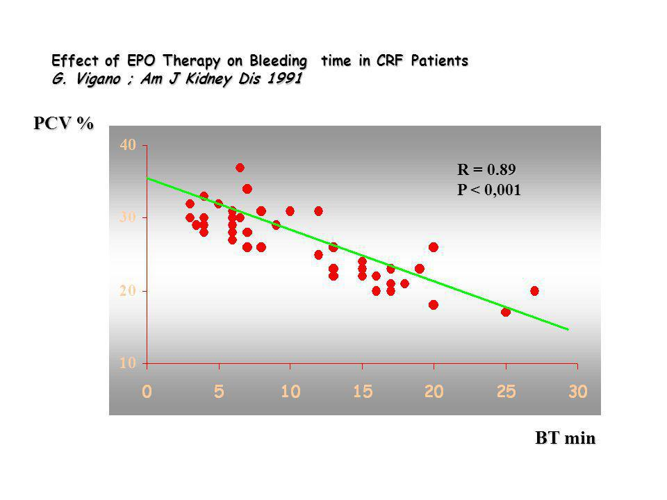 Effect of EPO Therapy on Bleeding time in CRF Patients G