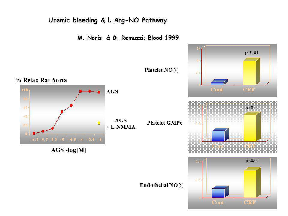 Uremic bleeding & L Arg-NO Pathway