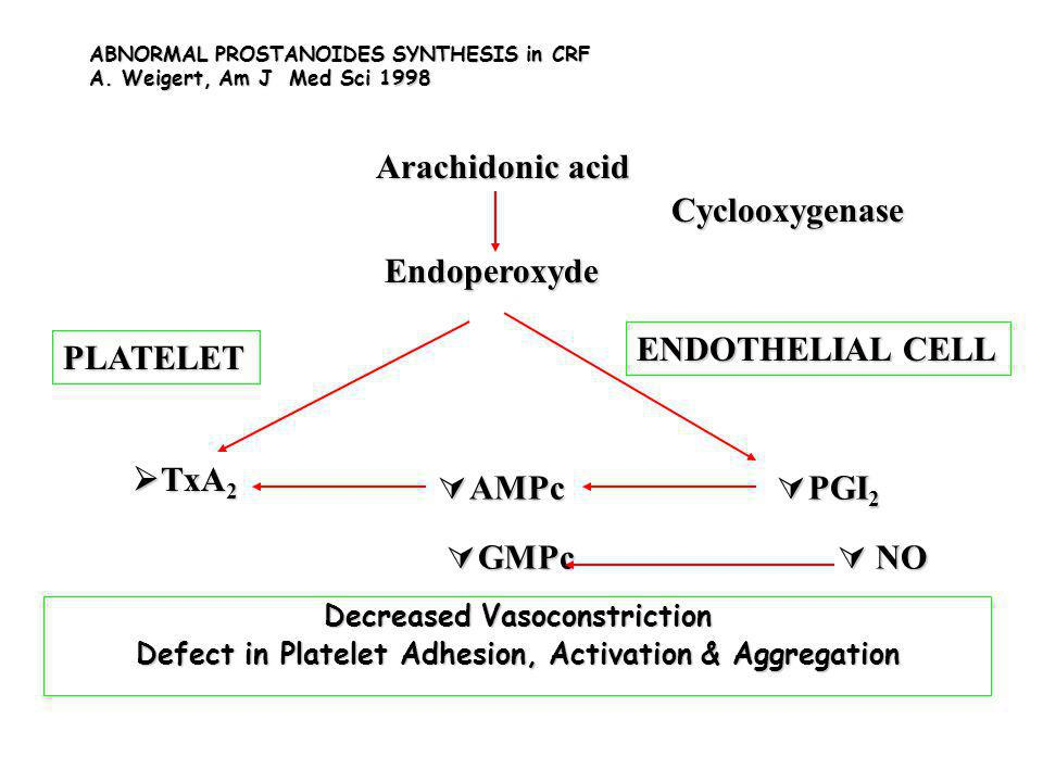ABNORMAL PROSTANOIDES SYNTHESIS in CRF A. Weigert, Am J Med Sci 1998