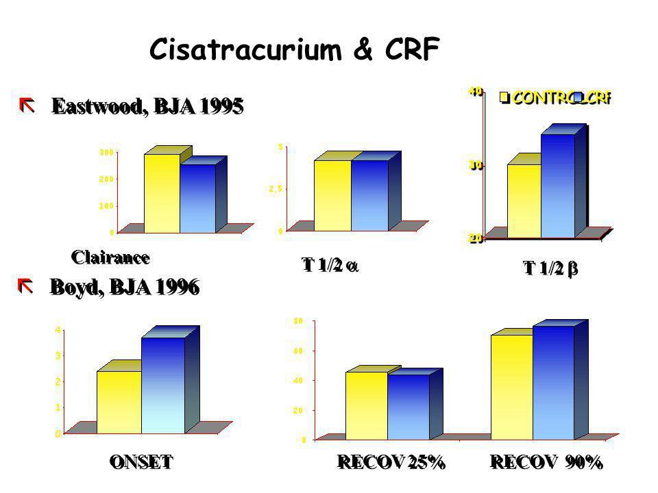 Cisatracurium & CRF Eastwood, BJA 1995 Boyd, BJA 1996 Clairance