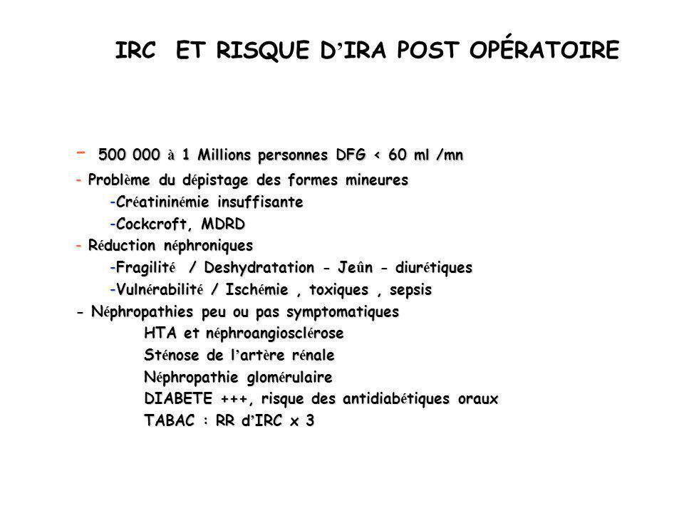 IRC ET RISQUE D'IRA POST OPÉRATOIRE