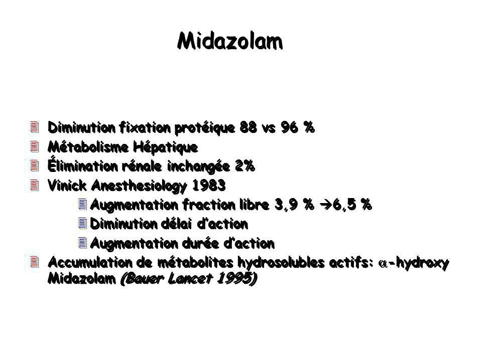 Midazolam Diminution fixation protéique 88 vs 96 %