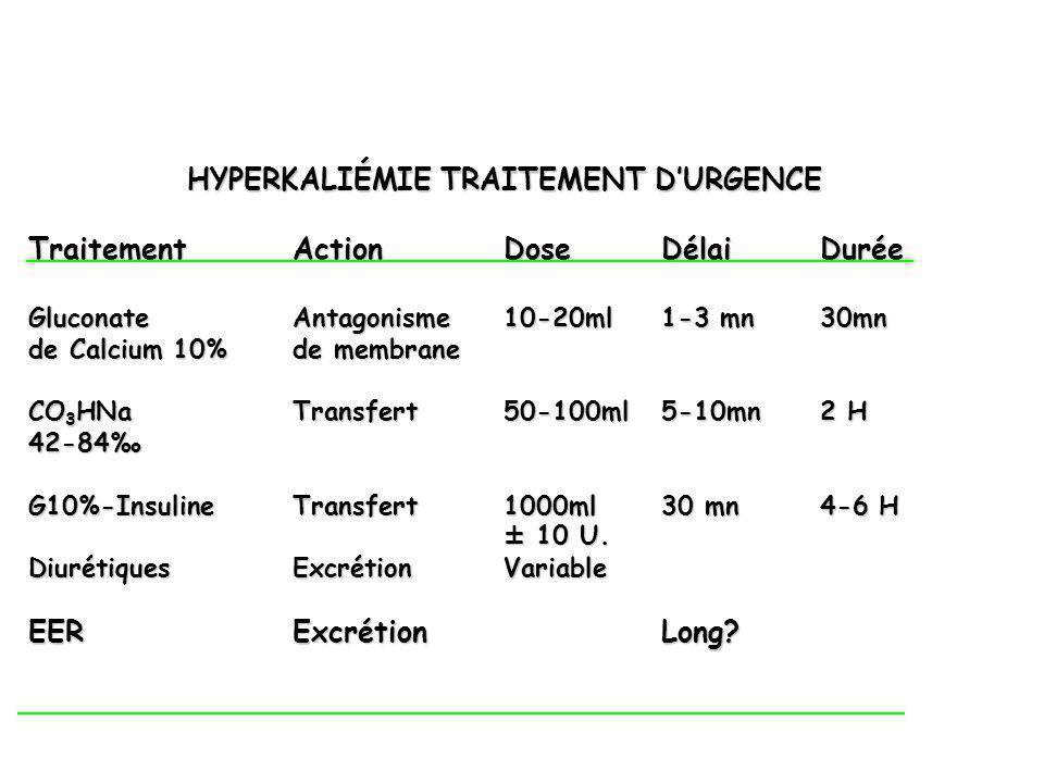 HYPERKALIÉMIE TRAITEMENT D'URGENCE Traitement Action Dose Délai Durée