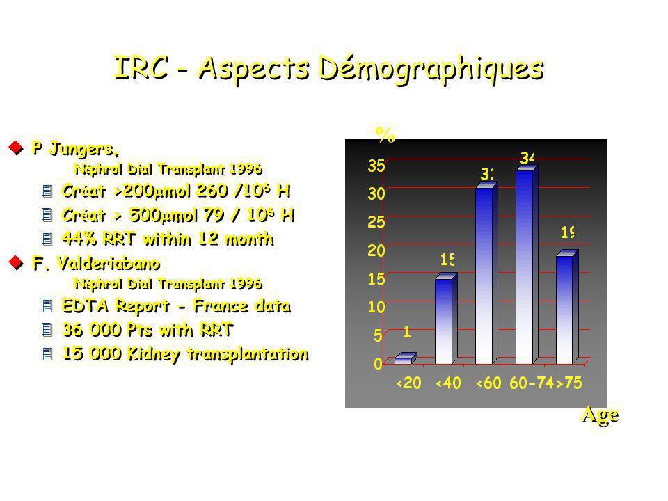 IRC - Aspects Démographiques