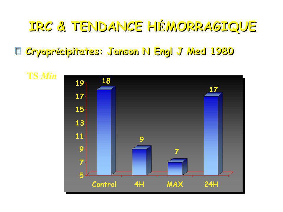 IRC & TENDANCE HÉMORRAGIQUE