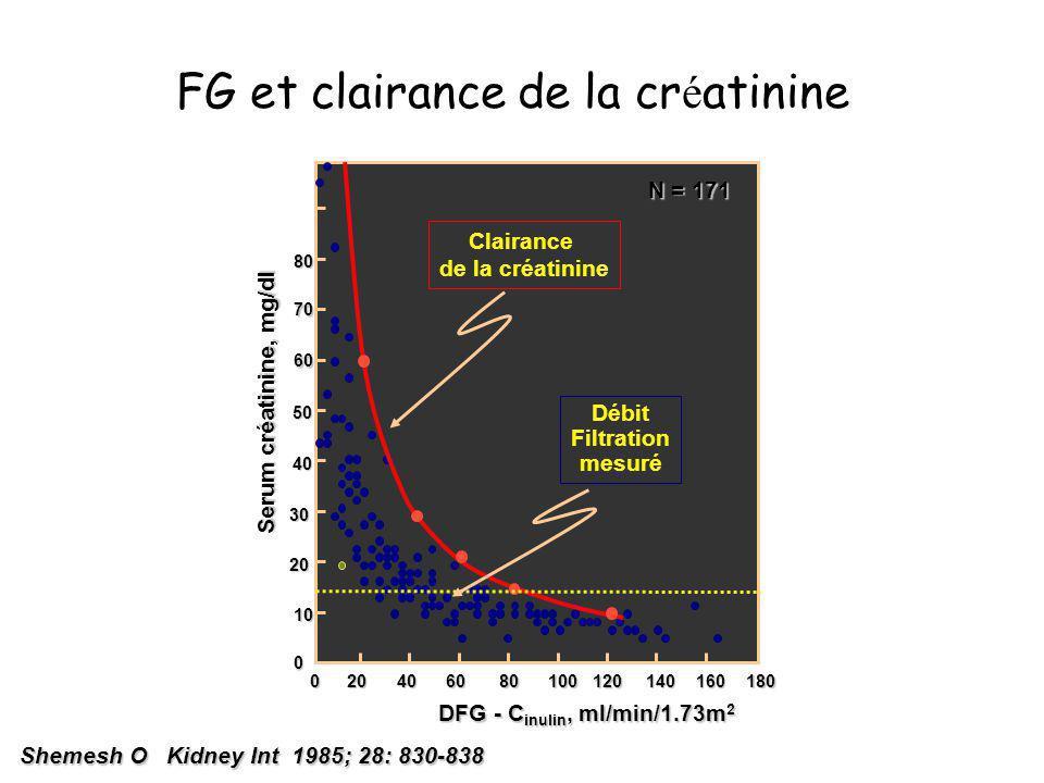 FG et clairance de la créatinine