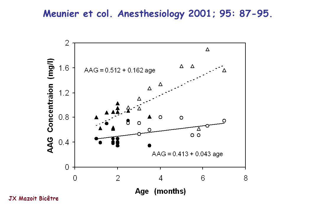 Meunier et col. Anesthesiology 2001; 95: 87-95.