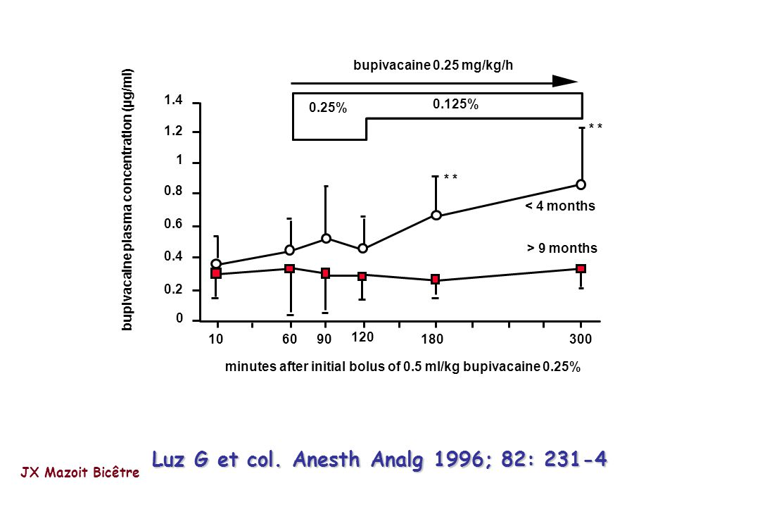 Luz G et col. Anesth Analg 1996; 82: 231-4
