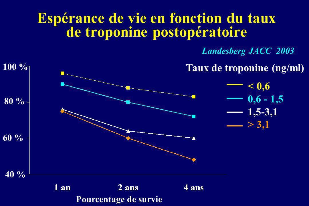 Espérance de vie en fonction du taux de troponine postopératoire