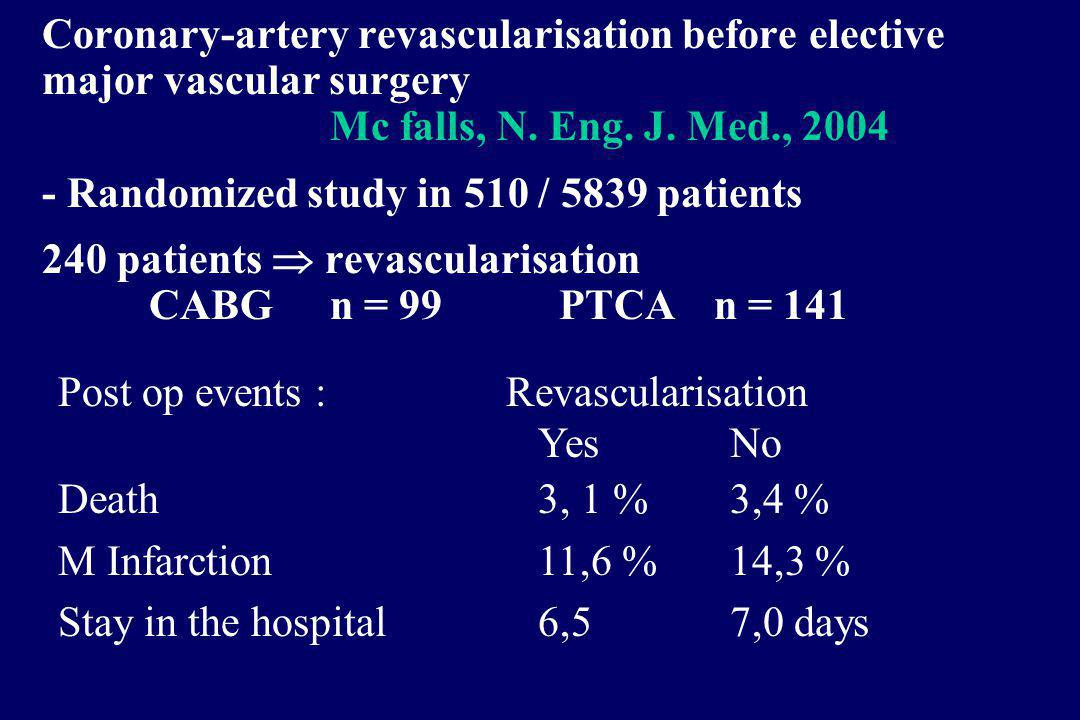 Coronary-artery revascularisation before elective