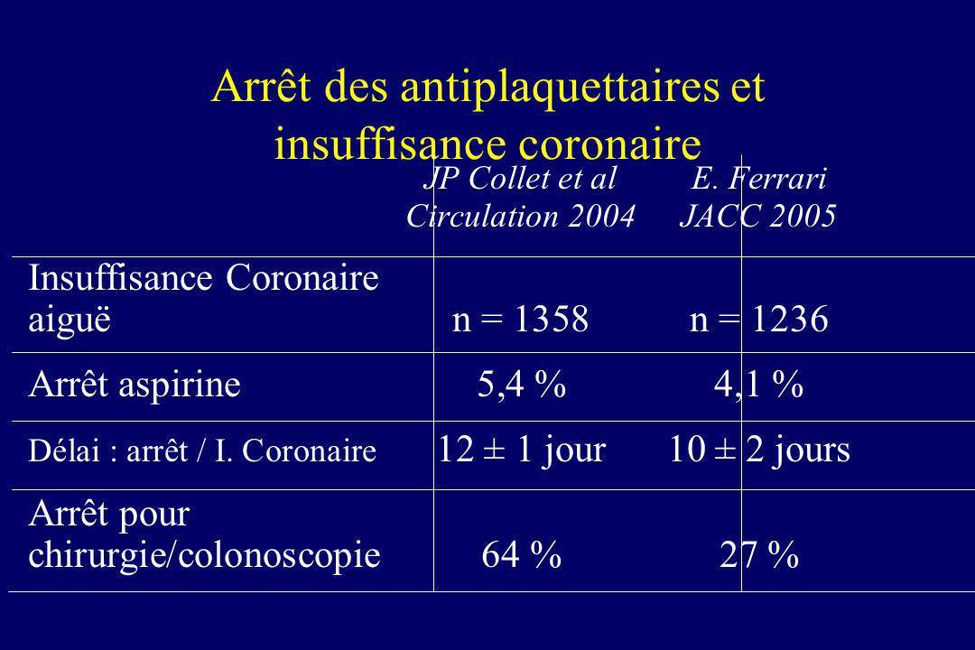 Arrêt des antiplaquettaires et insuffisance coronaire