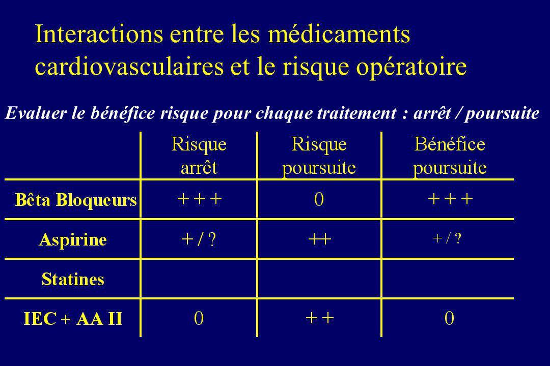 Interactions entre les médicaments cardiovasculaires et le risque opératoire