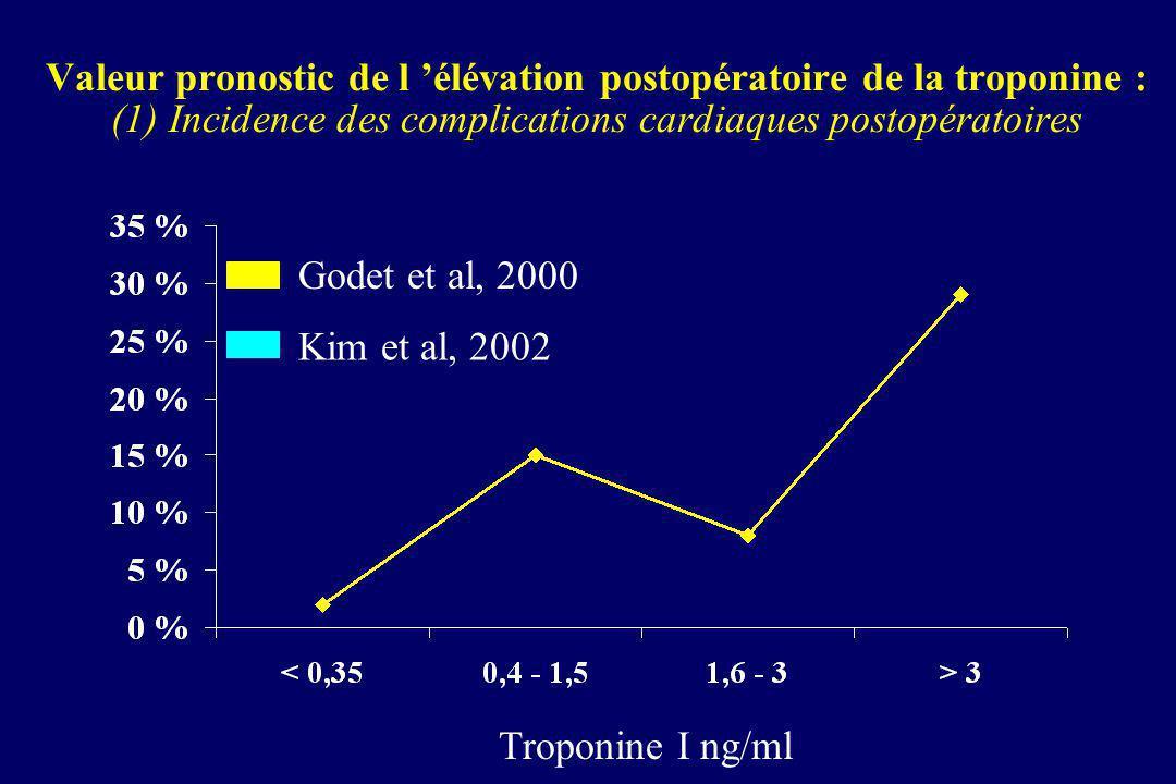 Valeur pronostic de l 'élévation postopératoire de la troponine : (1) Incidence des complications cardiaques postopératoires