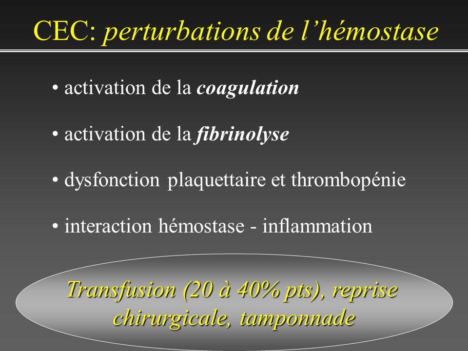 CEC: perturbations de l'hémostase
