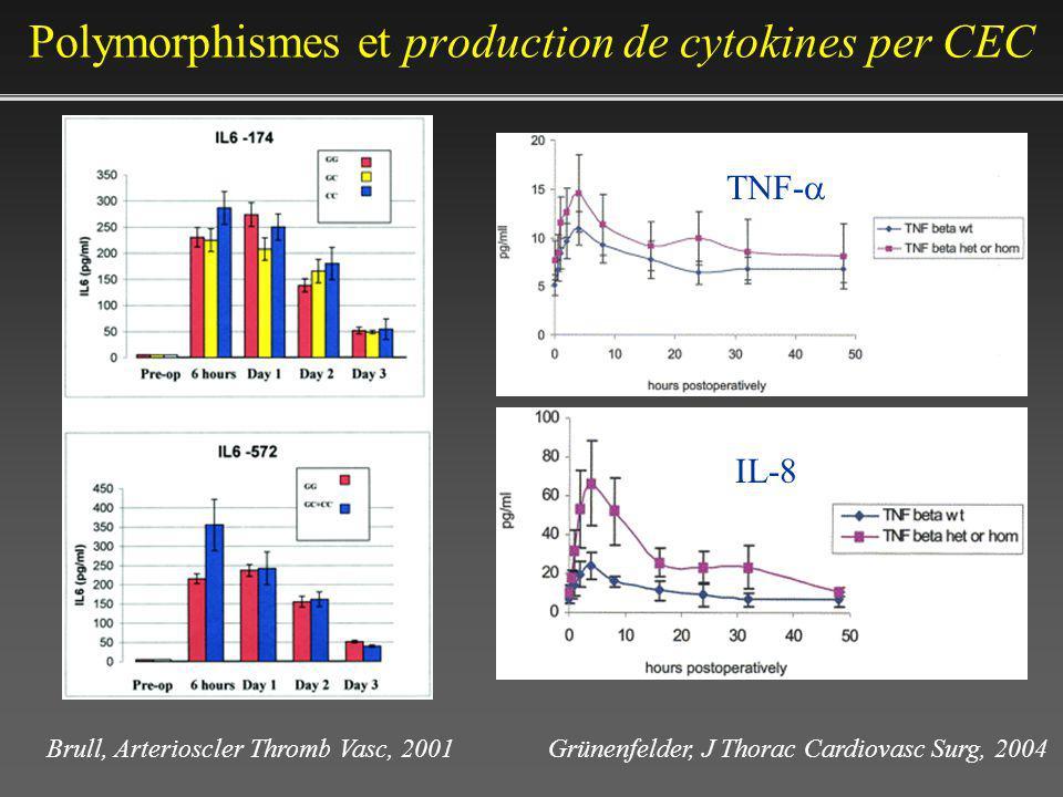 Polymorphismes et production de cytokines per CEC