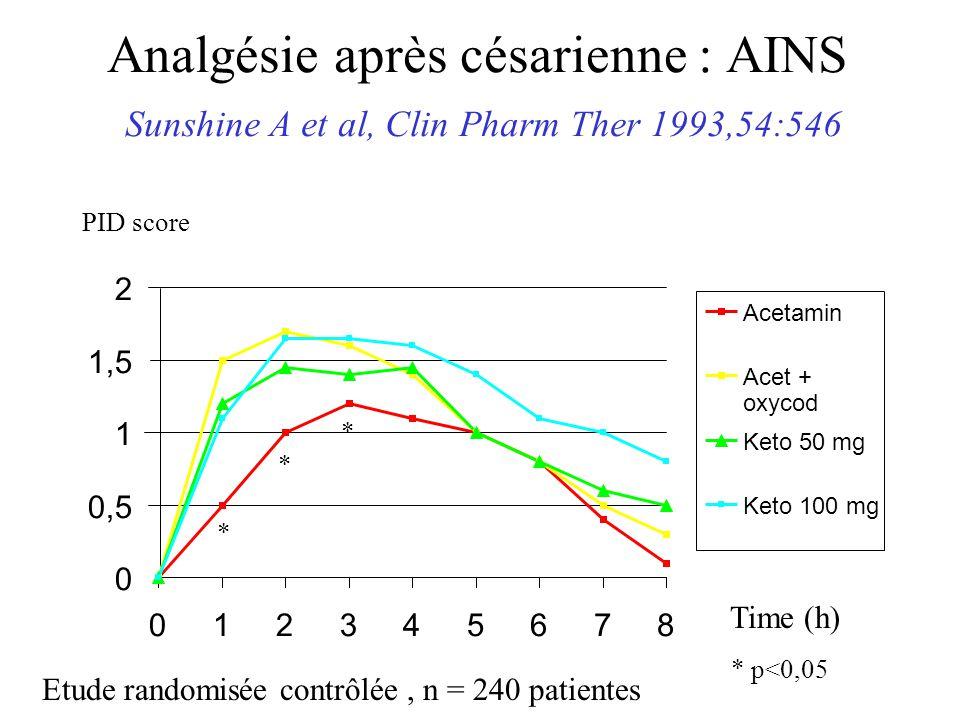 Analgésie après césarienne : AINS Sunshine A et al, Clin Pharm Ther 1993,54:546