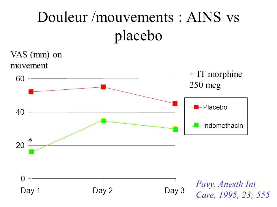 Douleur /mouvements : AINS vs placebo