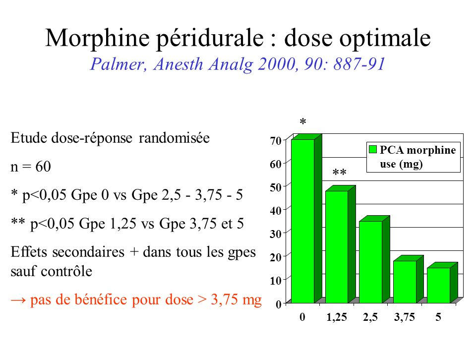 Morphine péridurale : dose optimale Palmer, Anesth Analg 2000, 90: 887-91
