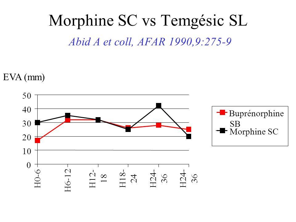 Morphine SC vs Temgésic SL Abid A et coll, AFAR 1990,9:275-9