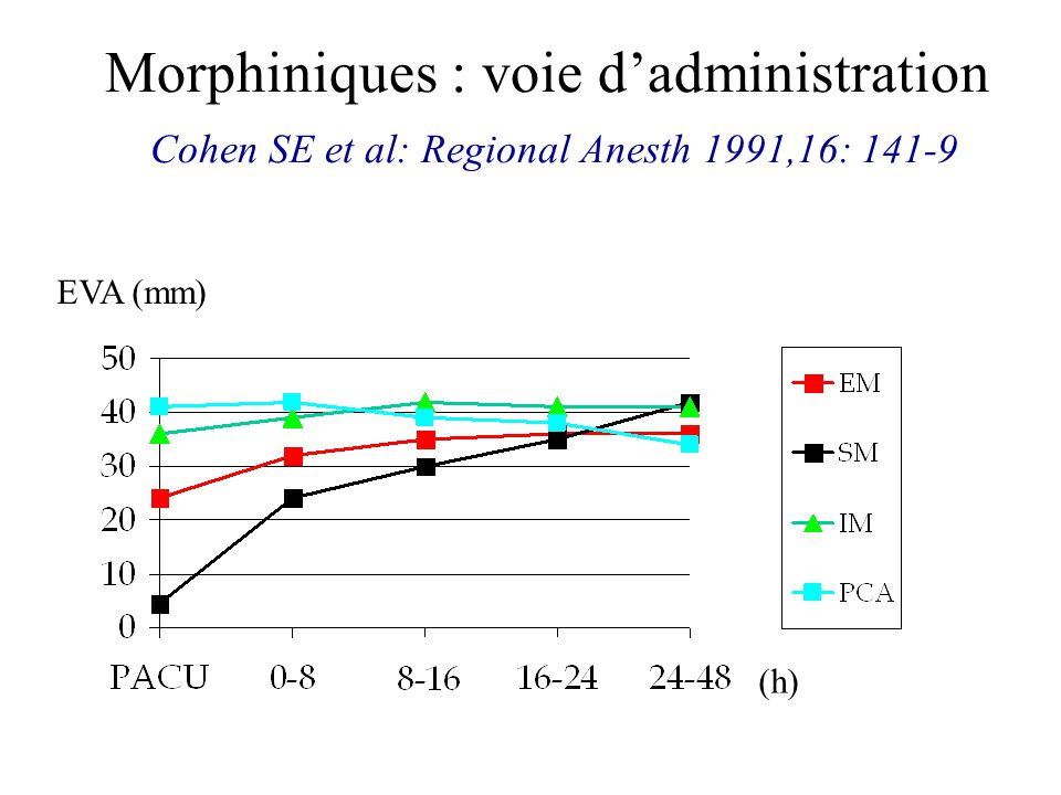 Morphiniques : voie d'administration Cohen SE et al: Regional Anesth 1991,16: 141-9