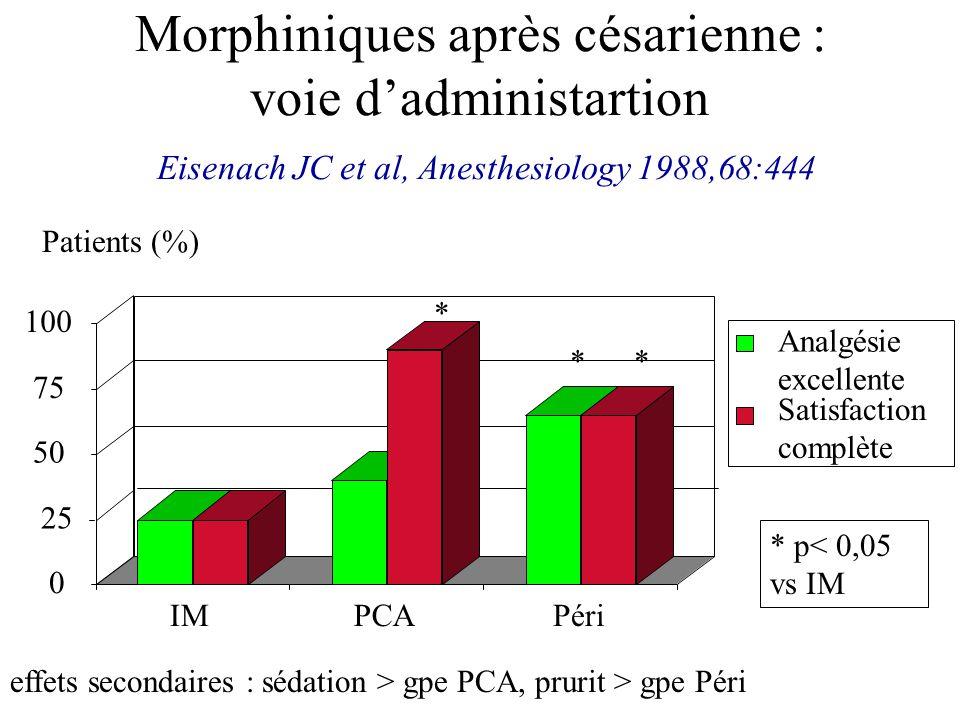 Morphiniques après césarienne : voie d'administartion Eisenach JC et al, Anesthesiology 1988,68:444