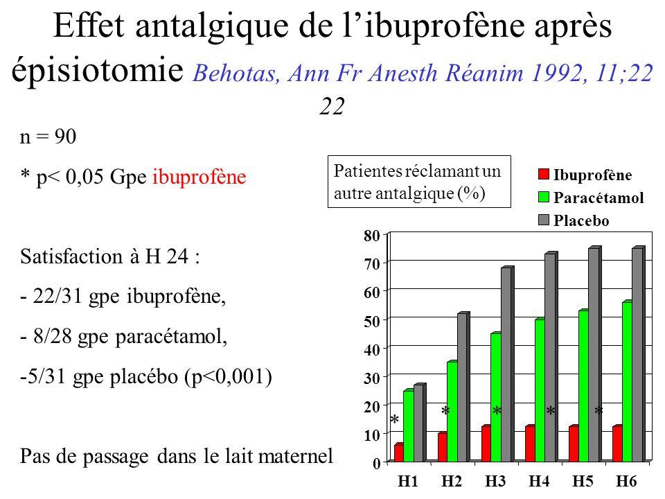 Effet antalgique de l'ibuprofène après épisiotomie Behotas, Ann Fr Anesth Réanim 1992, 11;22 22