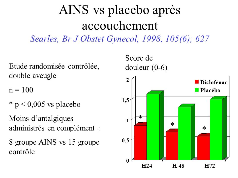 AINS vs placebo après accouchement Searles, Br J Obstet Gynecol, 1998, 105(6); 627
