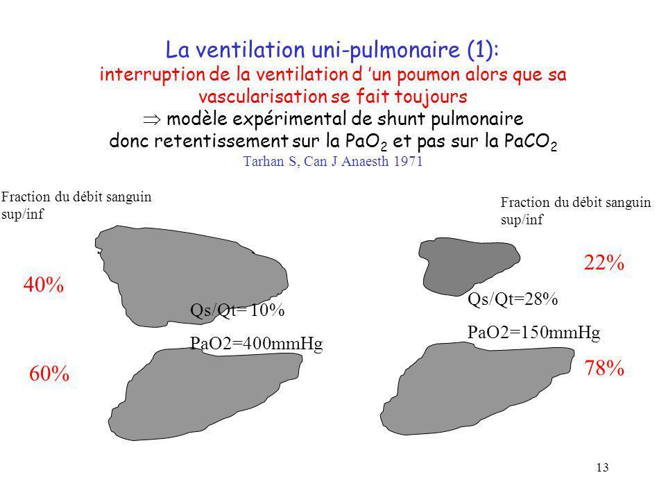 La ventilation uni-pulmonaire (1): interruption de la ventilation d 'un poumon alors que sa vascularisation se fait toujours  modèle expérimental de shunt pulmonaire donc retentissement sur la PaO2 et pas sur la PaCO2 Tarhan S, Can J Anaesth 1971