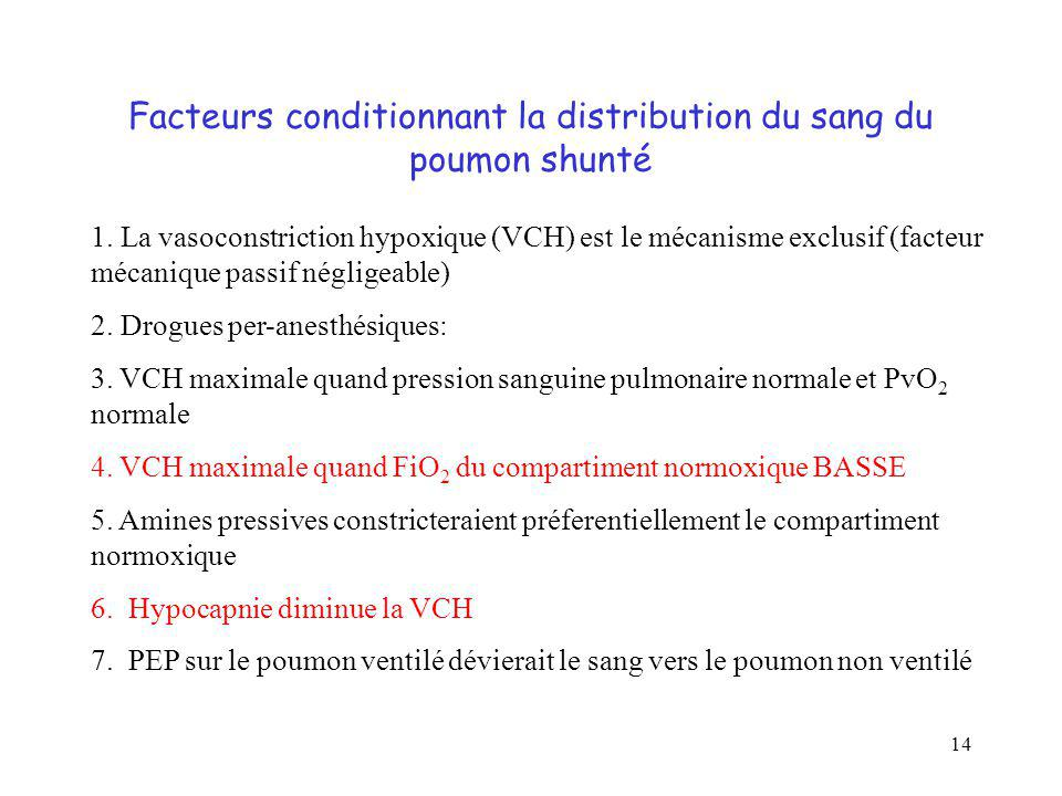 Facteurs conditionnant la distribution du sang du poumon shunté