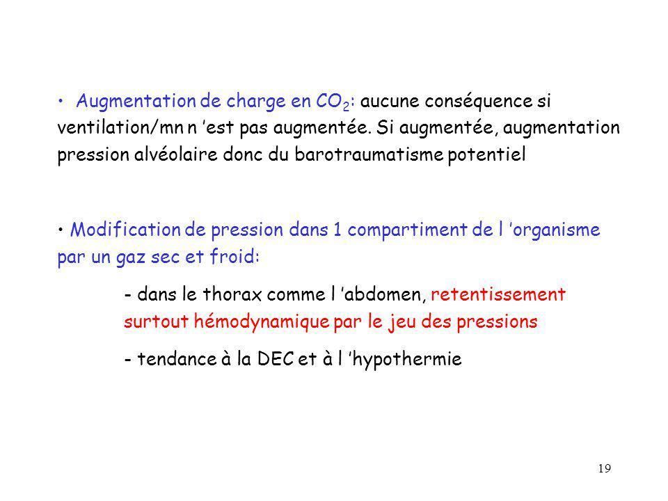 Augmentation de charge en CO2: aucune conséquence si ventilation/mn n 'est pas augmentée. Si augmentée, augmentation pression alvéolaire donc du barotraumatisme potentiel