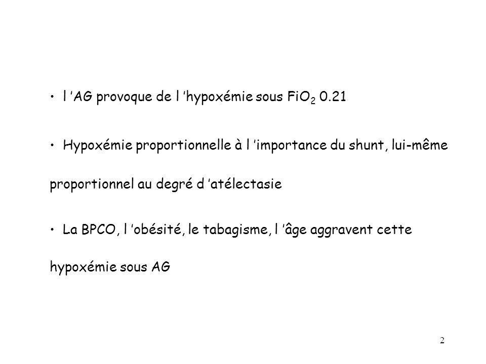 l 'AG provoque de l 'hypoxémie sous FiO2 0.21