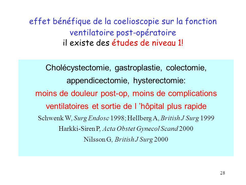effet bénéfique de la coelioscopie sur la fonction ventilatoire post-opératoire il existe des études de niveau 1!