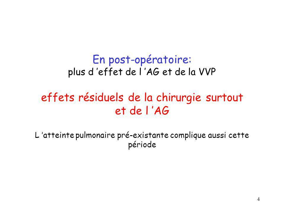 En post-opératoire: plus d 'effet de l 'AG et de la VVP effets résiduels de la chirurgie surtout et de l 'AG L 'atteinte pulmonaire pré-existante complique aussi cette période